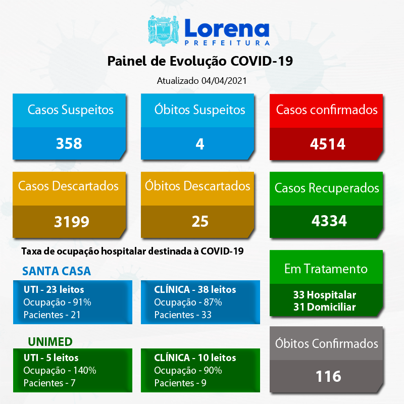 Boletim-Covid-atualizado