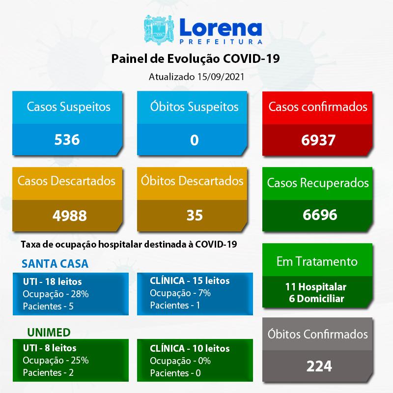 Boletim Covid 15-09-2021