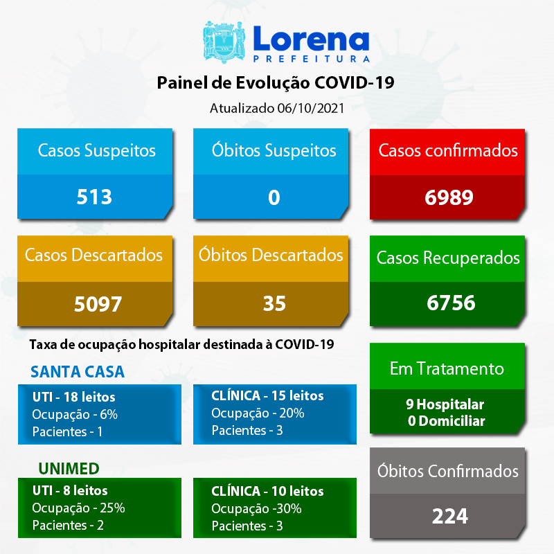 Boletim-Covid 06-10-2021