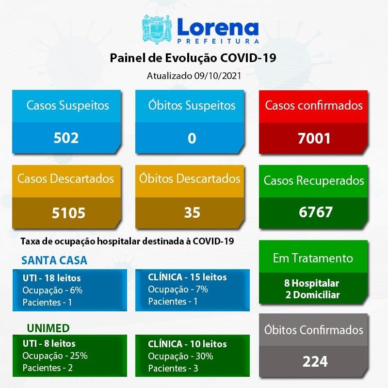 Boletim-Covid 09-10-2021